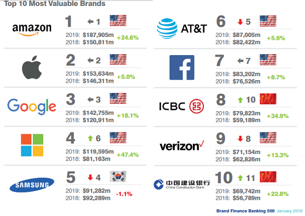 Top US Brands